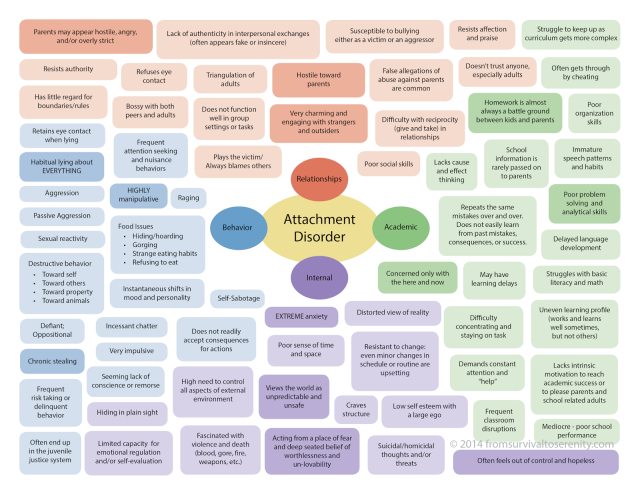 attachment-disorder-chart-cr